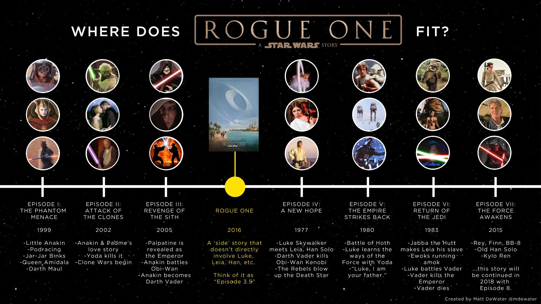rogue-one-star-wars-timeline