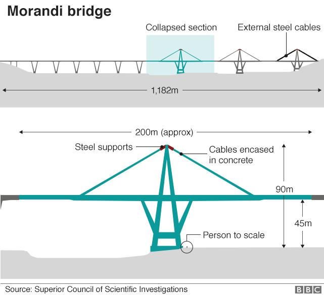 genoa_bridge_diagram